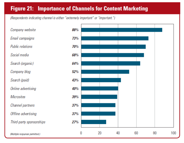 importance of channels for content marketing