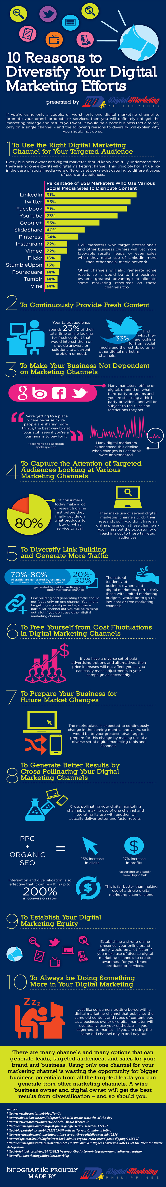 10 Reasons to Diversify Your Digital Marketing Efforts