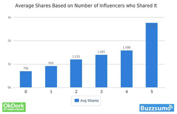 average shares based on number of influencers who shared it