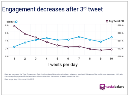 enagement decreases after 3rd tweet