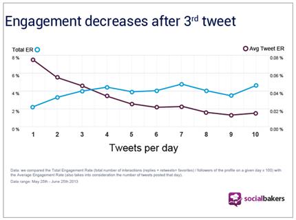 enagement decreases after 3rd tweet
