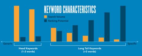 keyword characteristic