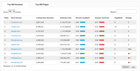 moz top 500 domains