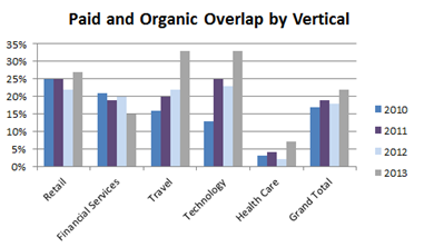 paid and organic overlap by vertical