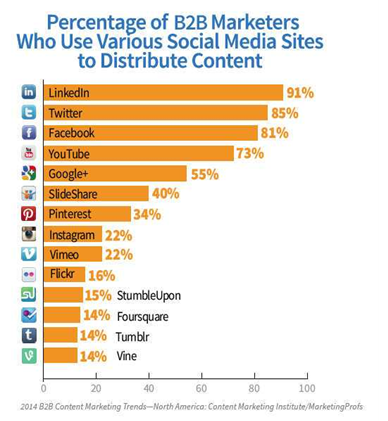 percentage of B2B Marketers who use social media for content distribution