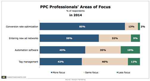 ppc professionals areas of focus
