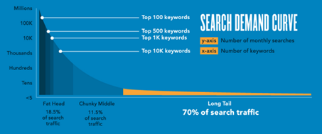search deman curve