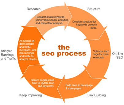 the old seo process