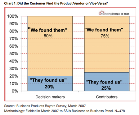 business products buyers survey