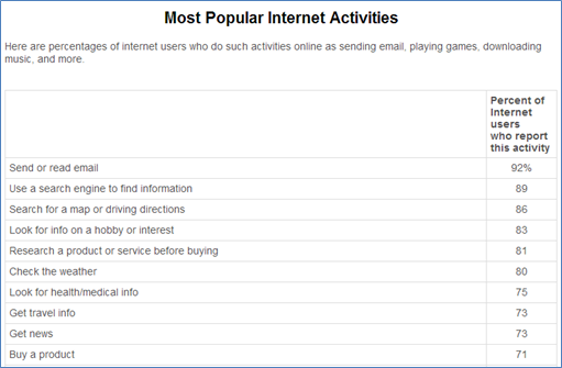 most popular internet activites