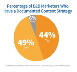 percentage of B2B Marketers who have documented content strategy