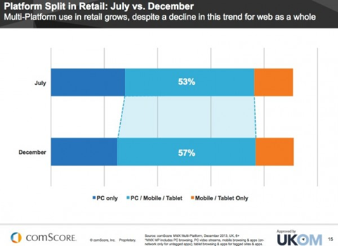 retail platform July to December