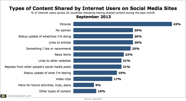 types of content share by Internet users on social media sites