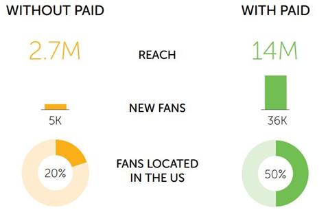 Castrol Moto social media study