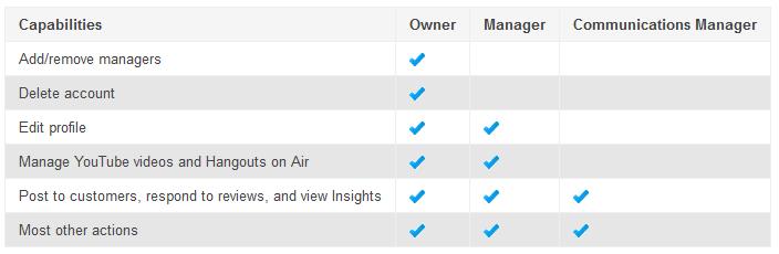 Google+ capablities