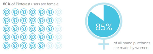 Pinteret users are 80percent female