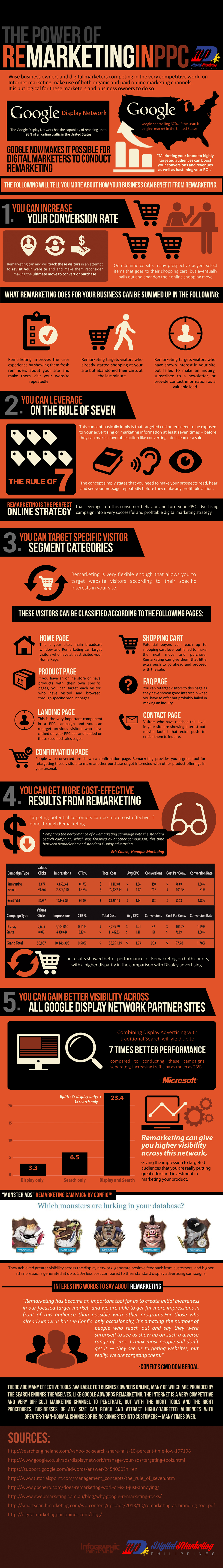The-Power-of-Remarketing-in-PPC