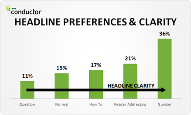 headline preference and clarity