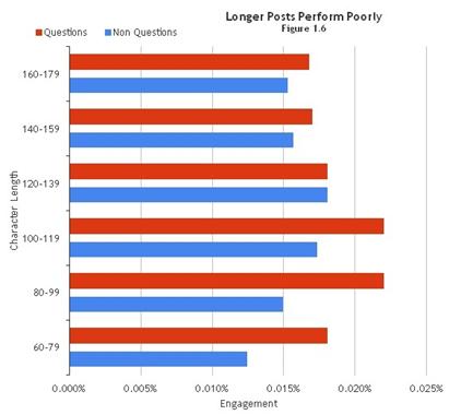 longer post perfom poorly