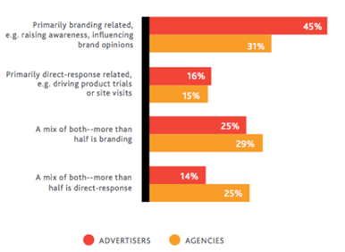 usage of paid social ads