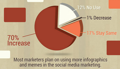 70 percent increased in using images in SMM