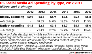 US social media ad spending 2012 to 2017