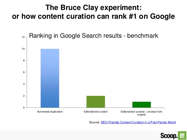 bruce clay experiment of content curation