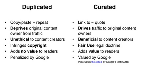 duplicated vs curated