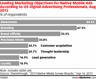 leading marketing objectives of native mobile ads