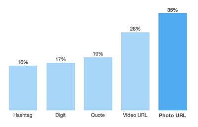 most popular visual contents