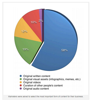 most populart type of content