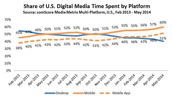 share of US digital media time spent by platform