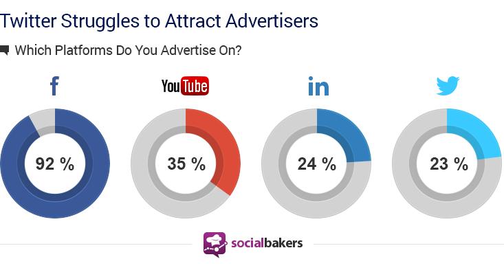 social advertising platform 2014