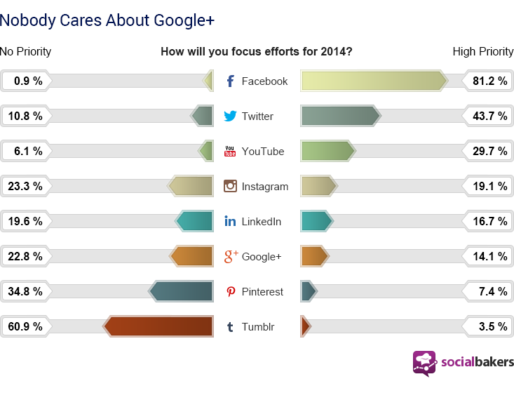 social media focus this 2014