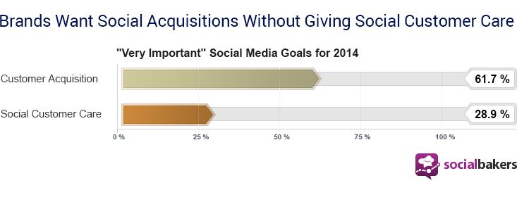 social media goals 2014