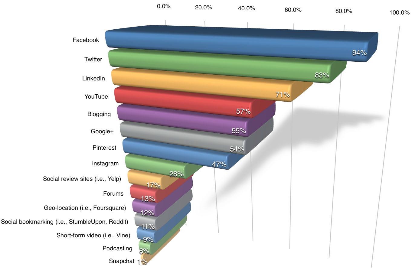 top social media sites 2014