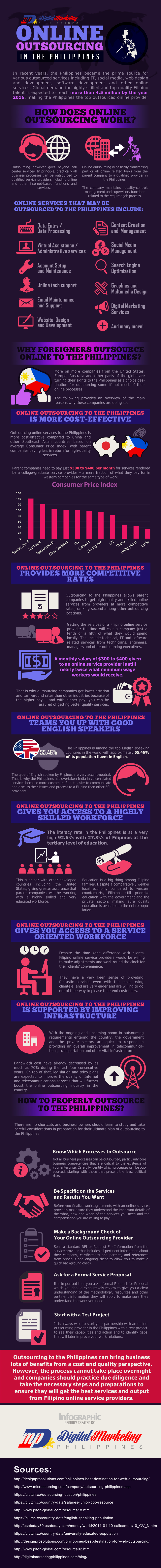 Online-Outsourcing-in-the-Philippines