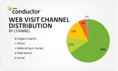 conductor web visit channel distribution