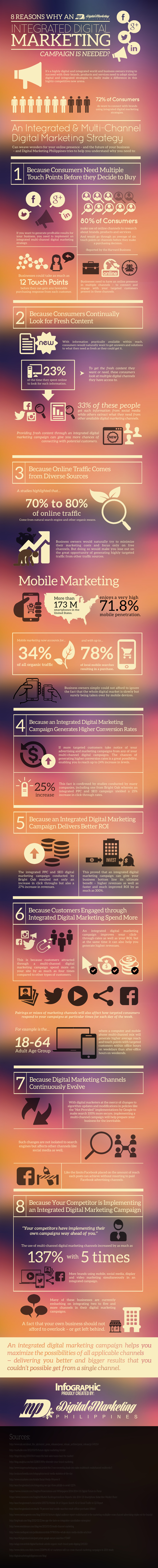 8-Reasons-Why-an-Integrated-Digital-Marketing-Campaign-is-Needed
