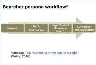 Searcher Persona Workflow