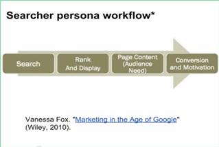 Searcher Persona Workflow