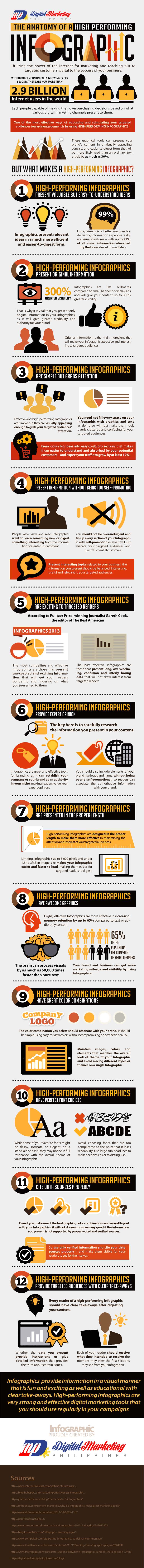 The-Anatomy-of-a-High-Performing-Infographic