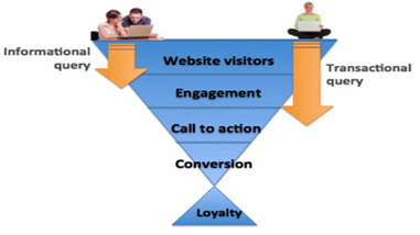 Web Visitor Behavior Flow