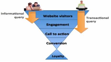 Web Visitor Behavior Flow