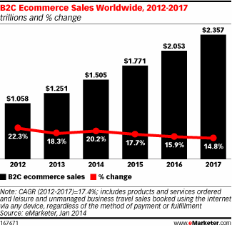 b2c ecommerce sales worldwide 2012 to 2017