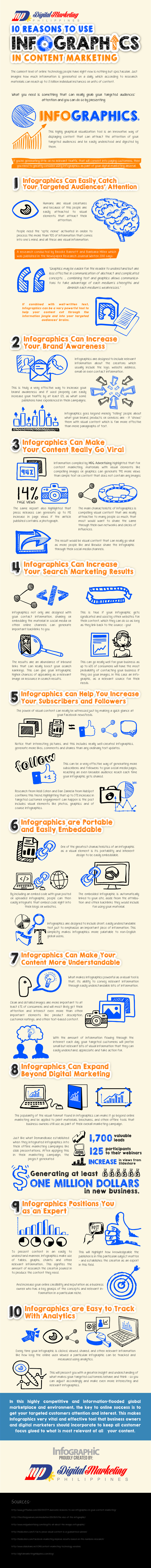 10 Reasons to Use Infographics in Content Marketing