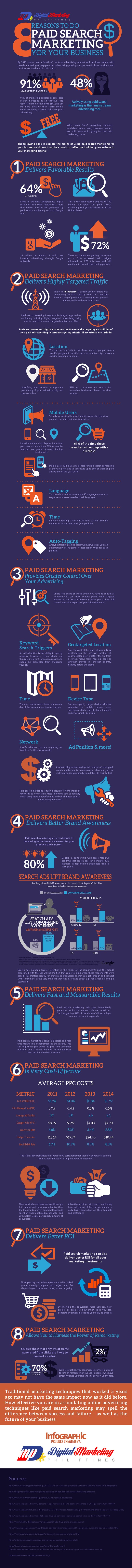 8-Reasons-to-do-Paid-Search-Marketing-for-your-Business
