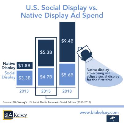 U.S. Social Media Advertising Revenues to Reach $15B by 2018
