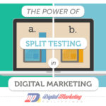 The Power of A/B Split Testing in Digital Marketing (Infographic)
