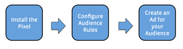 how custom website audience work